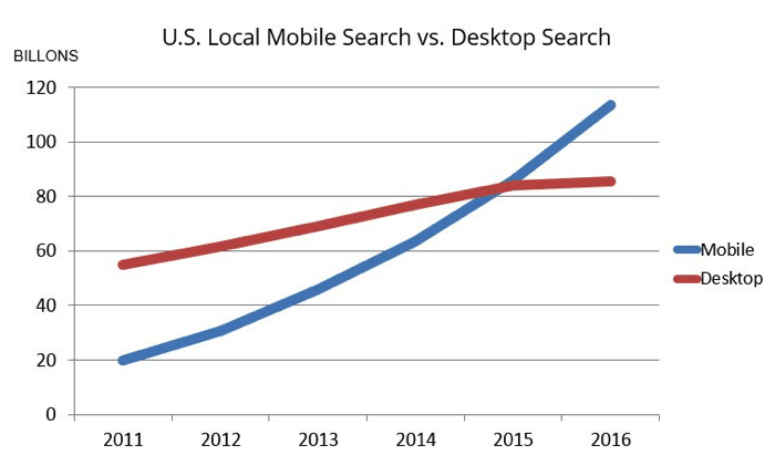 a line graph showing mobile search vs desktop search statistics leading into 2017