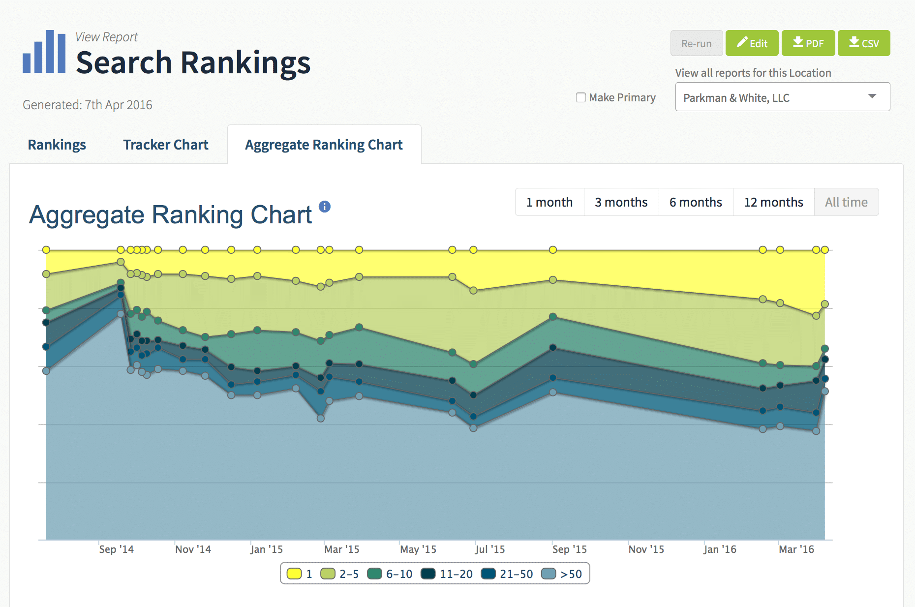 aggregate-ranking-chart