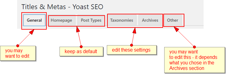 yoast titles and metas menu