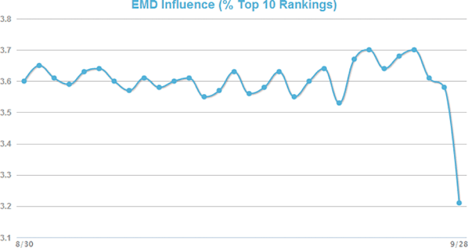 picture of a graph showing mozcast data regarding the influence of exact match domains in seo